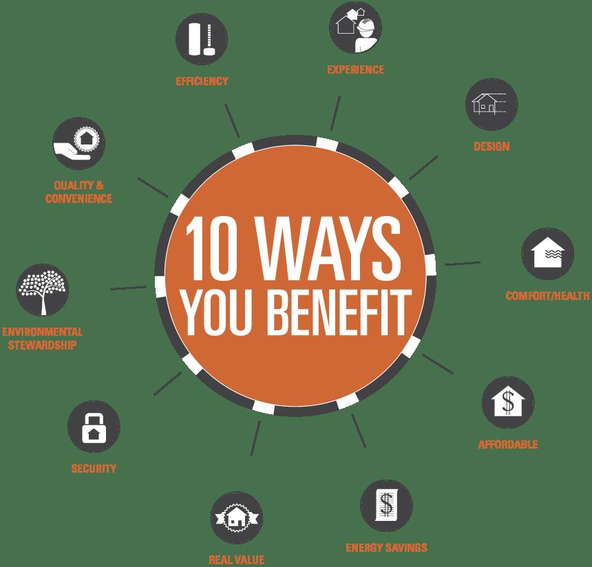 10 Ways you Benefit